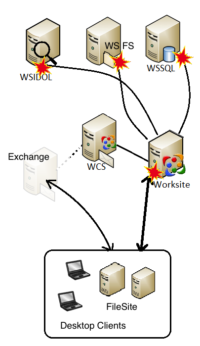 Hot-swap WorkSite servers with DNS Aliases